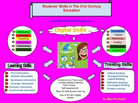 Poster of Students' Skills in the 21st Century
